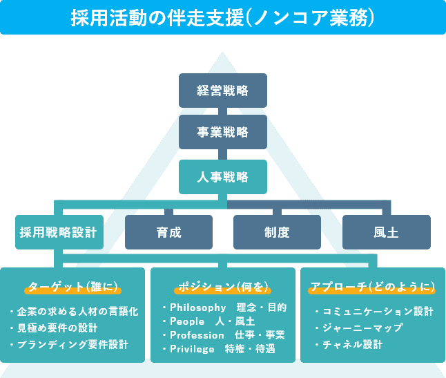 採用活動の伴走支援(ノンコア業務)