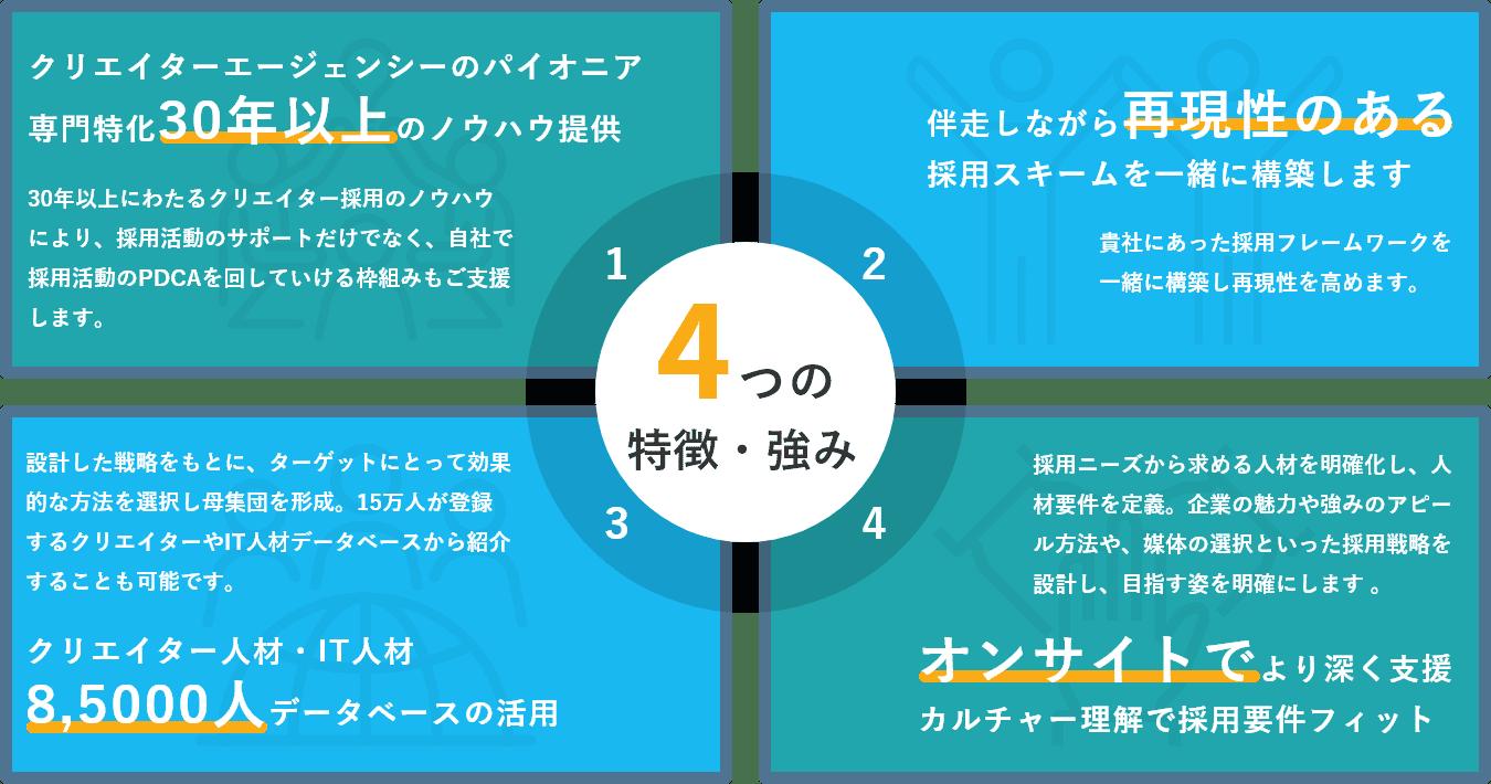 採用戦略・採用活動伴走サービスの4つの特徴・強み